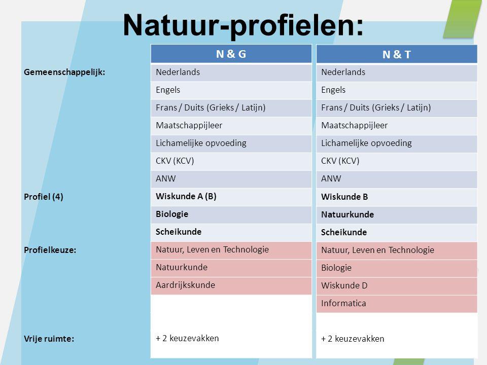 Gemeenschappelijk: Profiel (4) Profielkeuze: Vrije ruimte: N & T Nederlands Engels Frans / Duits (Grieks / Latijn) Maatschappijleer Lichamelijke opvoe