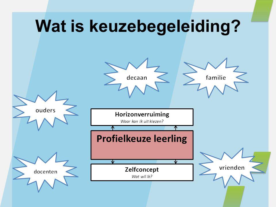 Wat is keuzebegeleiding? Profielkeuze leerling Zelfconcept Wat wil ik? Horizonverruiming Waar kan ik uit kiezen?