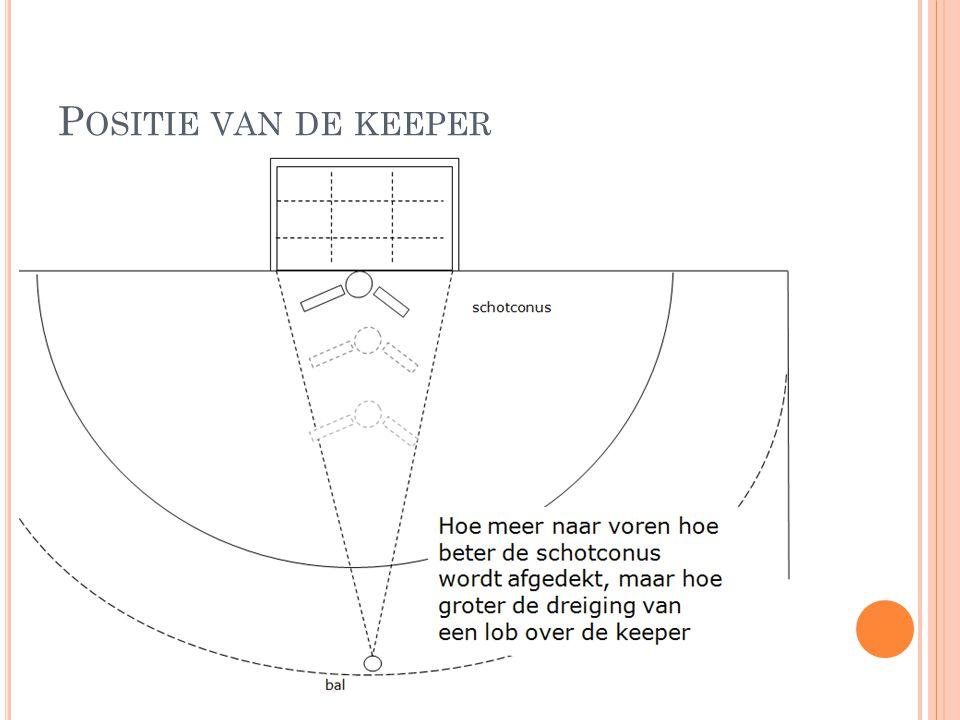 P OSITIE VAN DE KEEPER