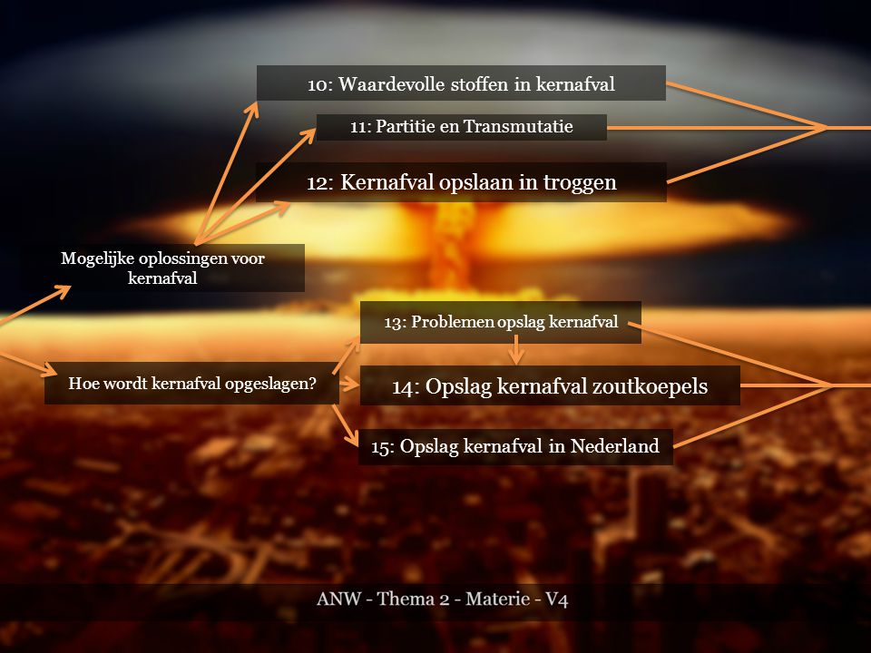 Mogelijke oplossingen voor kernafval 10: Waardevolle stoffen in kernafval 11: Partitie en Transmutatie 12: Kernafval opslaan in troggen Hoe wordt kernafval opgeslagen.