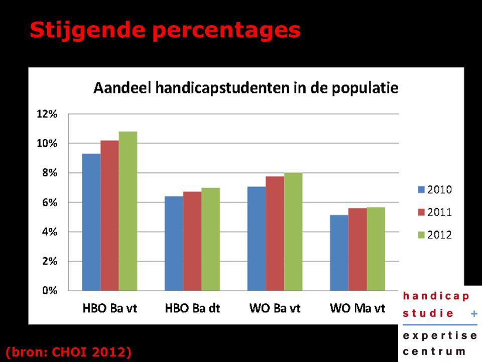 Stijgende percentages (bron: CHOI 2012)