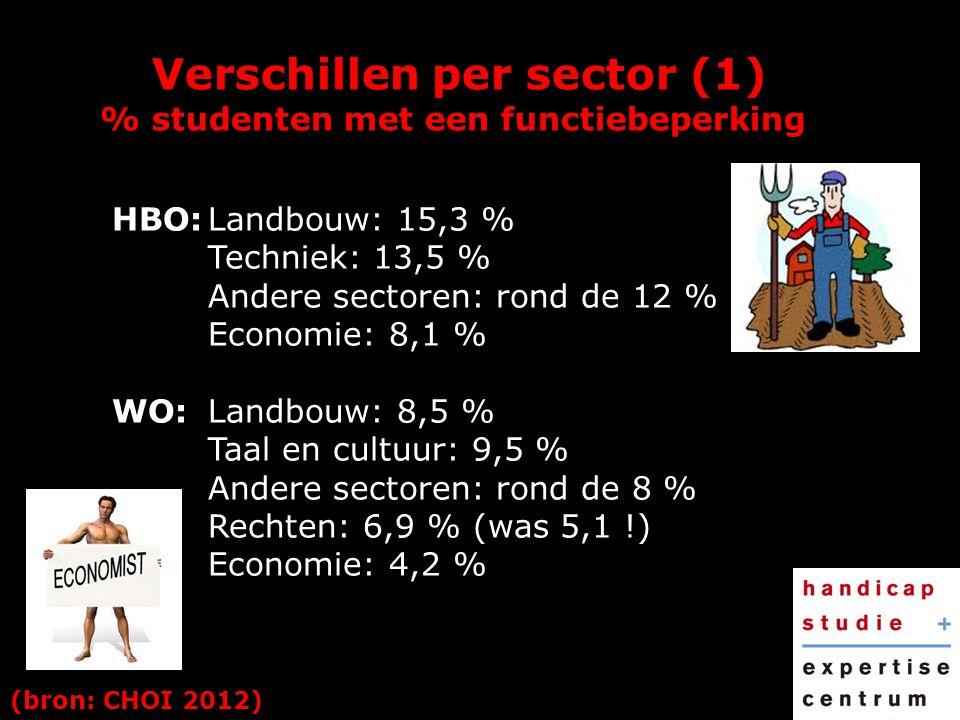 Verschillen per sector (1) % studenten met een functiebeperking (bron: CHOI 2012) HBO:Landbouw: 15,3 % Techniek: 13,5 % Andere sectoren: rond de 12 %