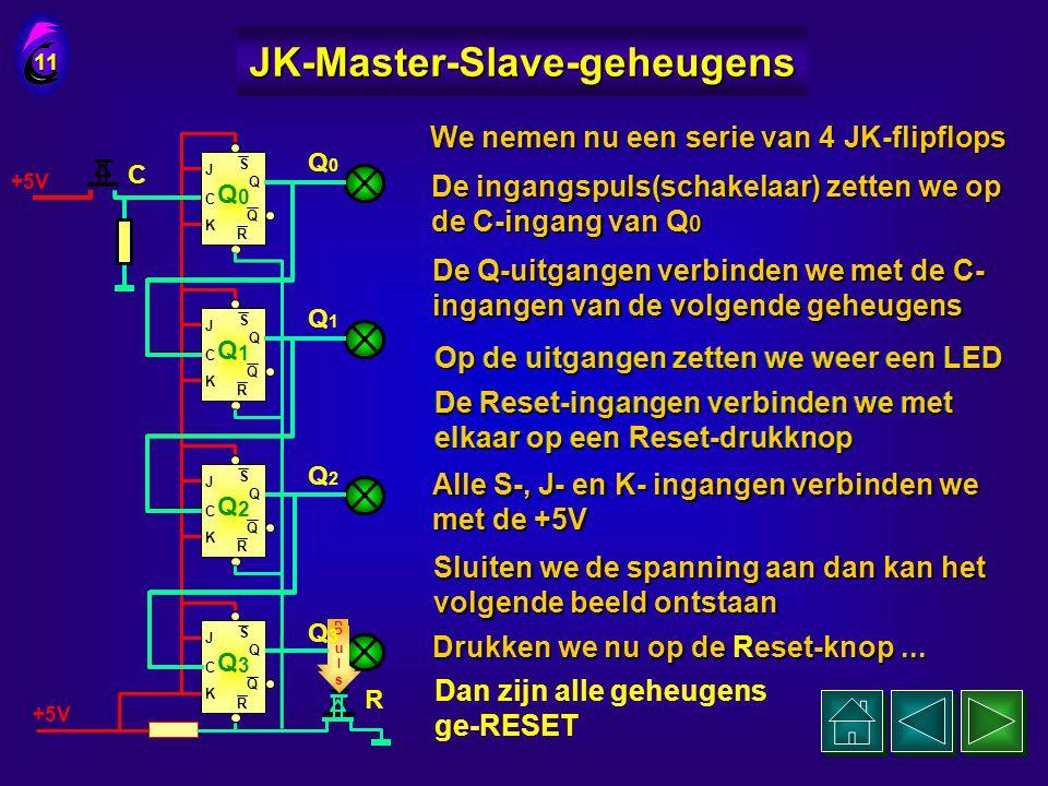 J C K Q Q S R Q 0 J C K Q Q S R Q 1 +5V Nu zetten we een tweede JK-flipflop achter de eerste 10 JK-Master-Slave-geheugens PulsPuls en sluiten de C-ing