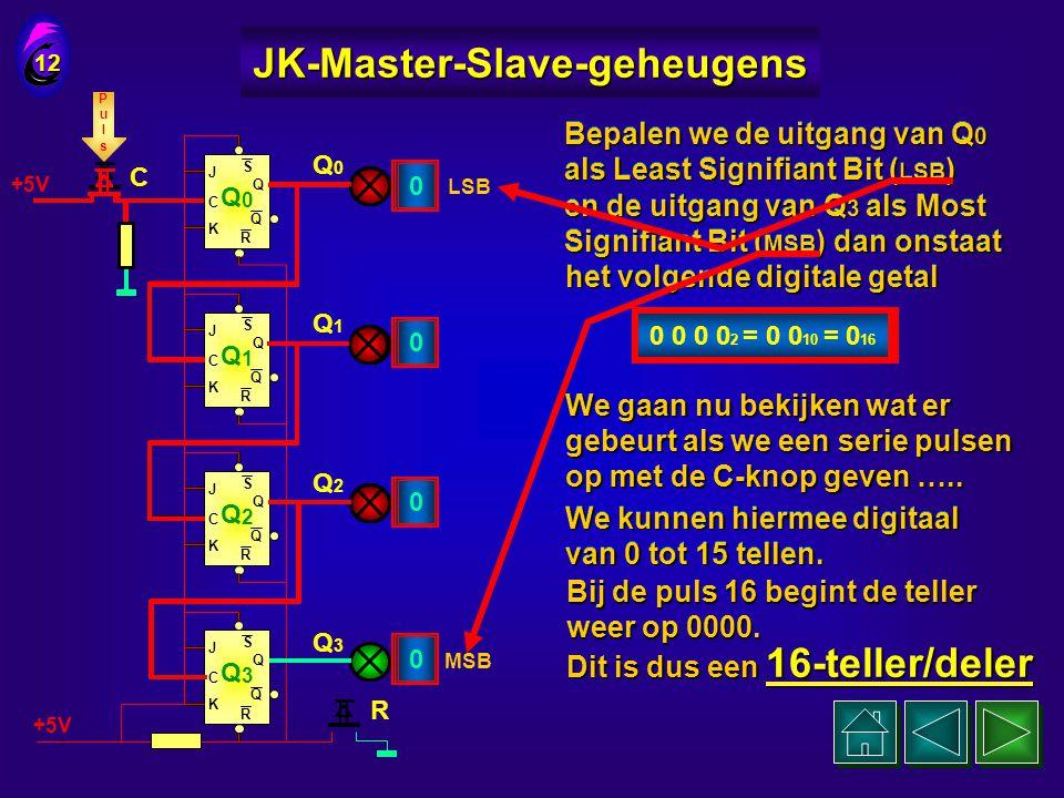 J C K Q Q S R Q 0 J C K Q Q S R Q 1 J C K Q Q S R Q 2 J C K Q Q S R Q 3 +5V We nemen nu een serie van 4 JK-flipflops 11 JK-Master-Slave-geheugens De i