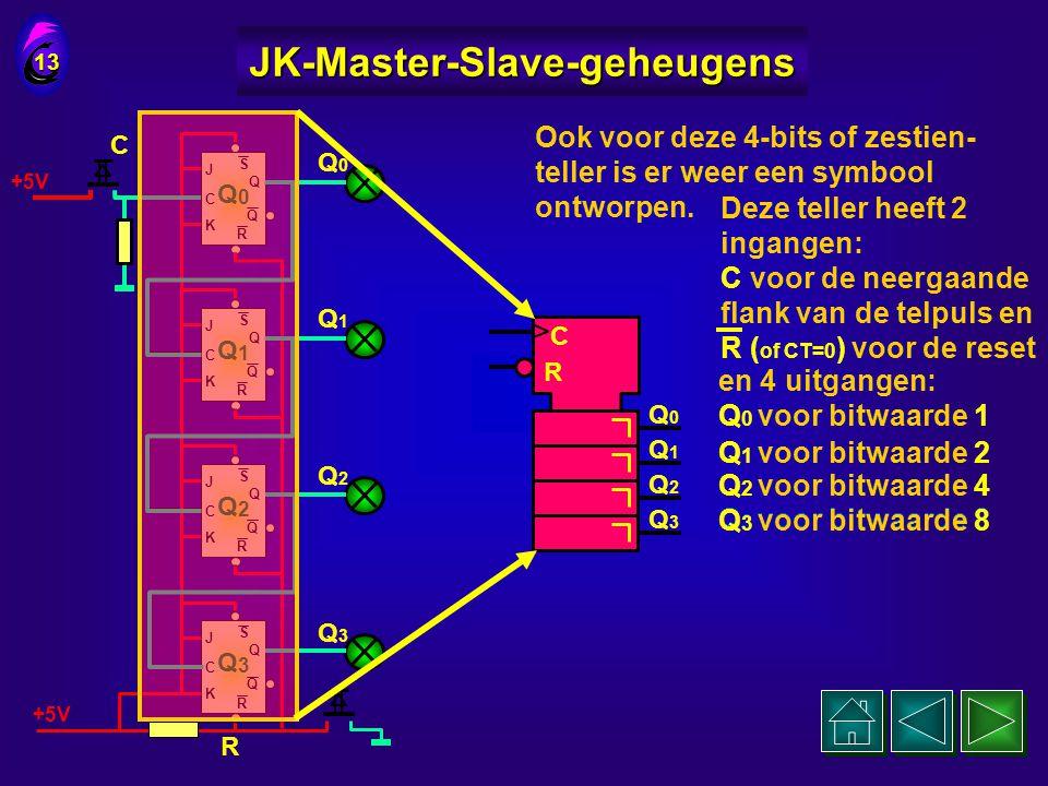 0 1 0 0 J C K Q Q S R Q 0 J C K Q Q S R Q 1 J C K Q Q S R Q 2 J C K Q Q S R Q 3 +5V Bepalen we de uitgang van Q 0 als Least Signifiant Bit ( LSB ) 12