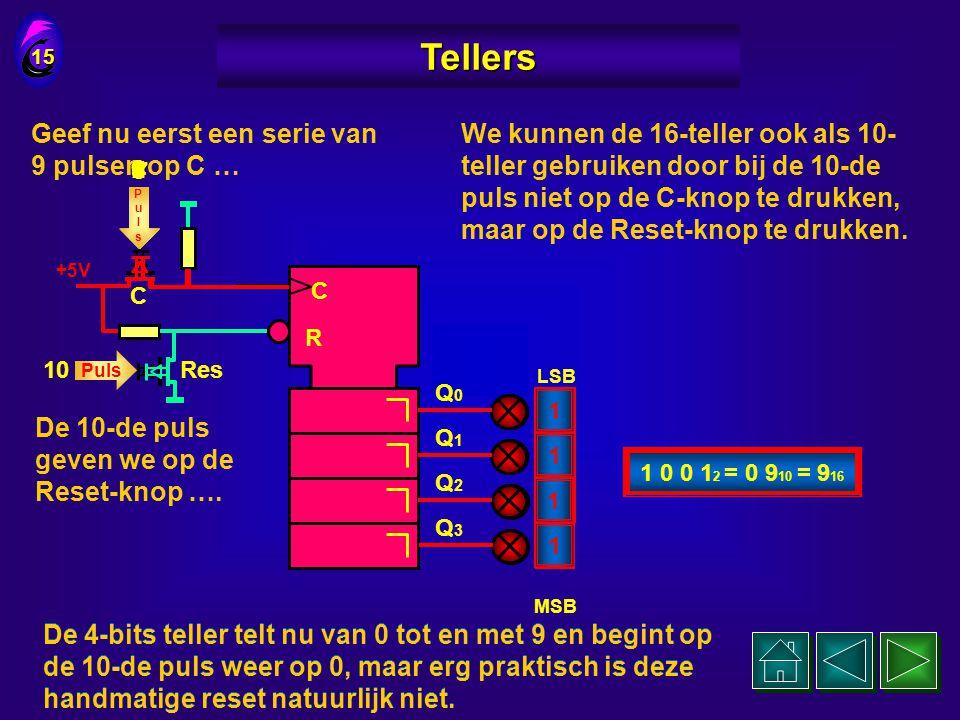 We sluiten op de 4 uitgangen weer 4 LED's aan 14 Tellers C R Q0Q0 Q1Q1 Q2Q2 Q3Q3 en op de 2 ingangen 2 drukknoppen. Res +5V C Q 0 is het LSB LSB MSB e