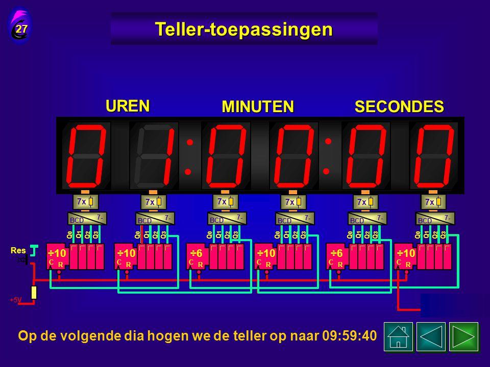 Op de volgende dia hogen we de teller op naar 00:59:40 Op de volgende dia hogen we de teller op naar 00:59:40 C R Q0Q0 Q1Q1 Q2Q2 Q3Q3 ÷10 26 Teller-to