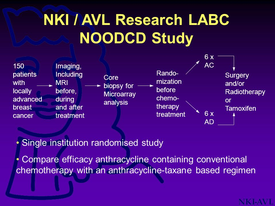NKI / AVL Research LABC NOODCD Study 150 patients with locally advanced breast cancer Imaging, Including MRI before, during and after treatment Core b