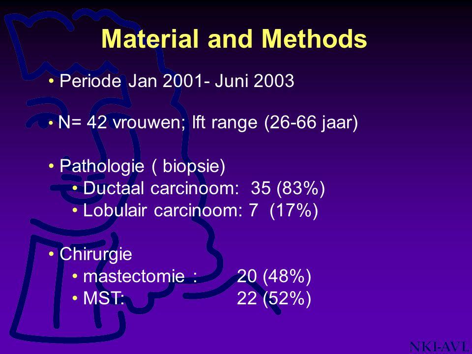 Material and Methods Periode Jan 2001- Juni 2003 N= 42 vrouwen; lft range (26-66 jaar) Pathologie ( biopsie) Ductaal carcinoom: 35 (83%) Lobulair carc