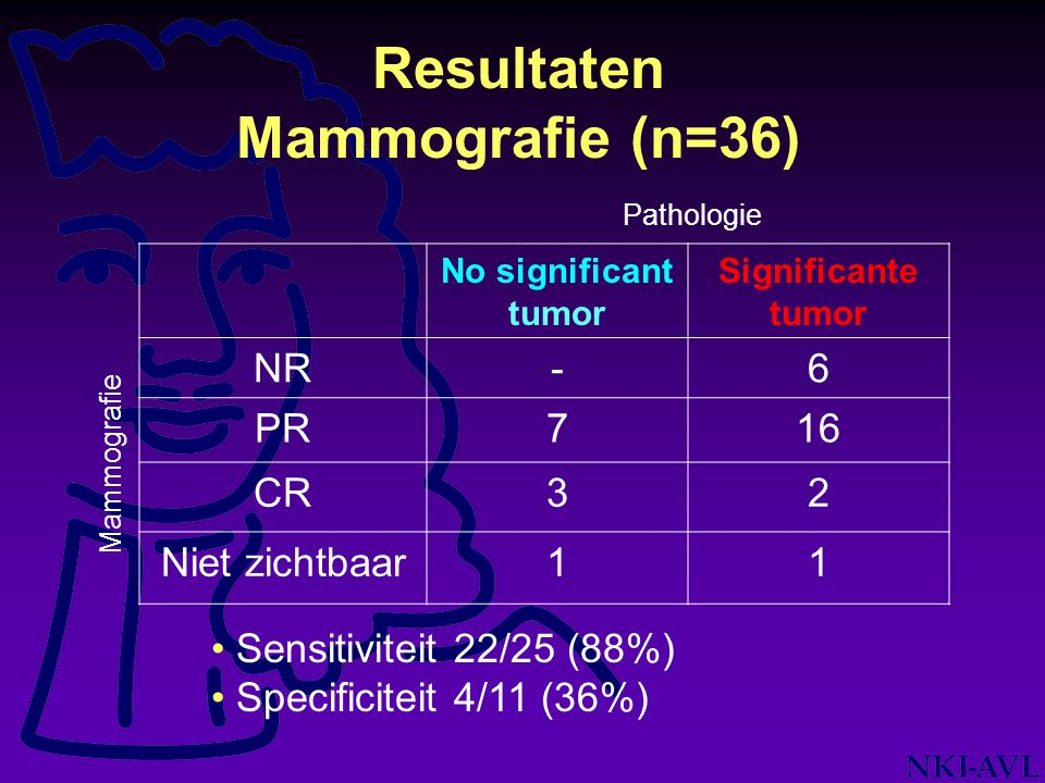 Resultaten Mammografie (n=36) Pathologie No significant tumor Significante tumor NR-6 PR716 CR32 Niet zichtbaar11 Mammografie Sensitiviteit 22/25 (88%