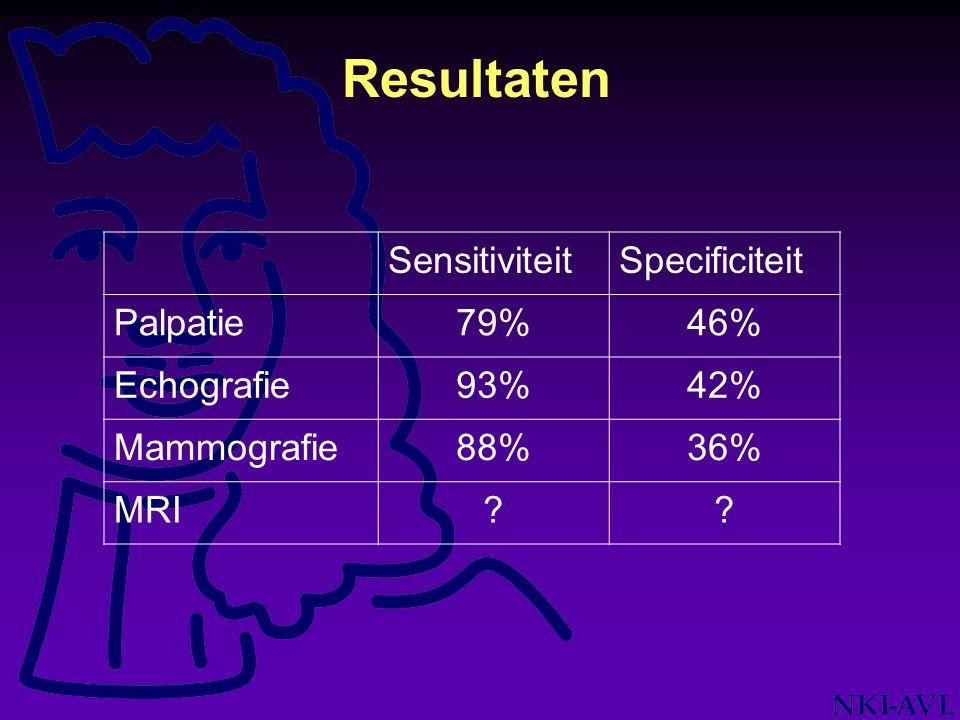 Resultaten SensitiviteitSpecificiteit Palpatie79%46% Echografie93%42% Mammografie88%36% MRI??