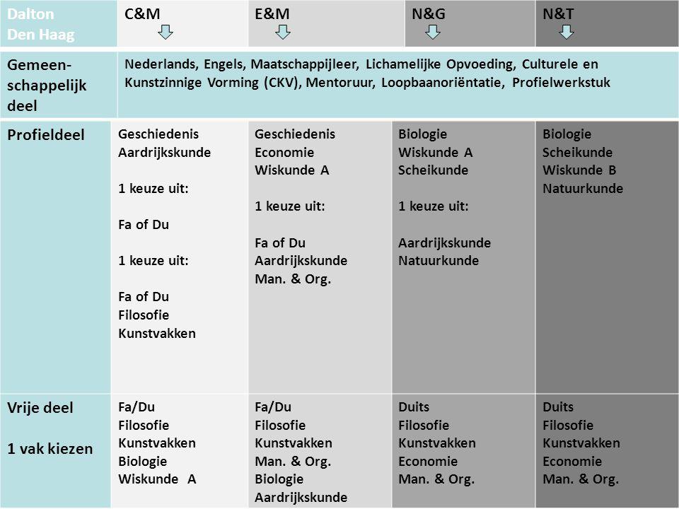 Dalton Den Haag C&ME&MN&GN&T Profieldeel Geschiedenis Aardrijkskunde 1 keuze uit: Fa of Du 1 keuze uit: Fa of Du Filosofie Kunstvakken Geschiedenis Economie Wiskunde A 1 keuze uit: Fa of Du Aardrijkskunde Man.