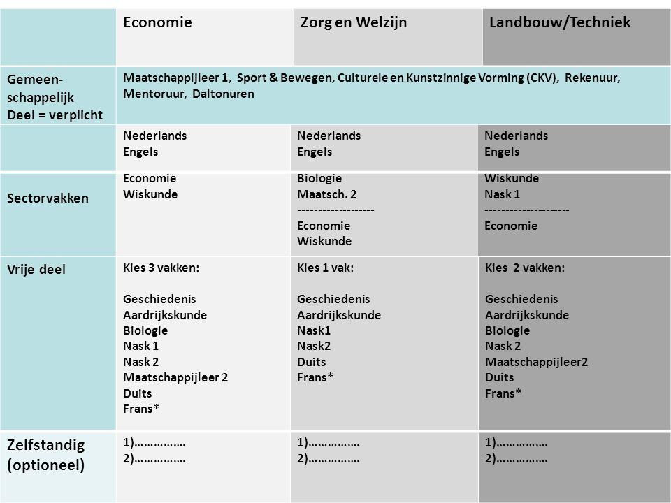 EconomieZorg en WelzijnLandbouw/Techniek Sectorvakken Economie Wiskunde Biologie Maatsch. 2 ------------------- Economie Wiskunde Nask 1 -------------