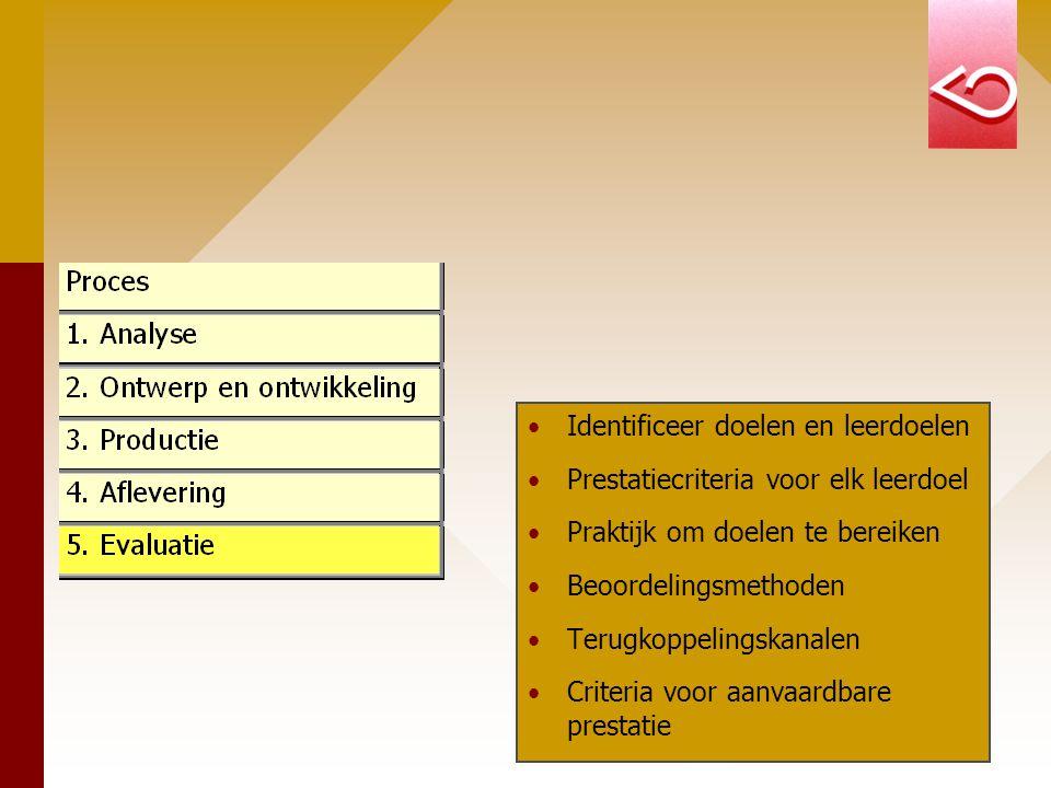 Identificeer doelen en leerdoelen Prestatiecriteria voor elk leerdoel Praktijk om doelen te bereiken Beoordelingsmethoden Terugkoppelingskanalen Criteria voor aanvaardbare prestatie