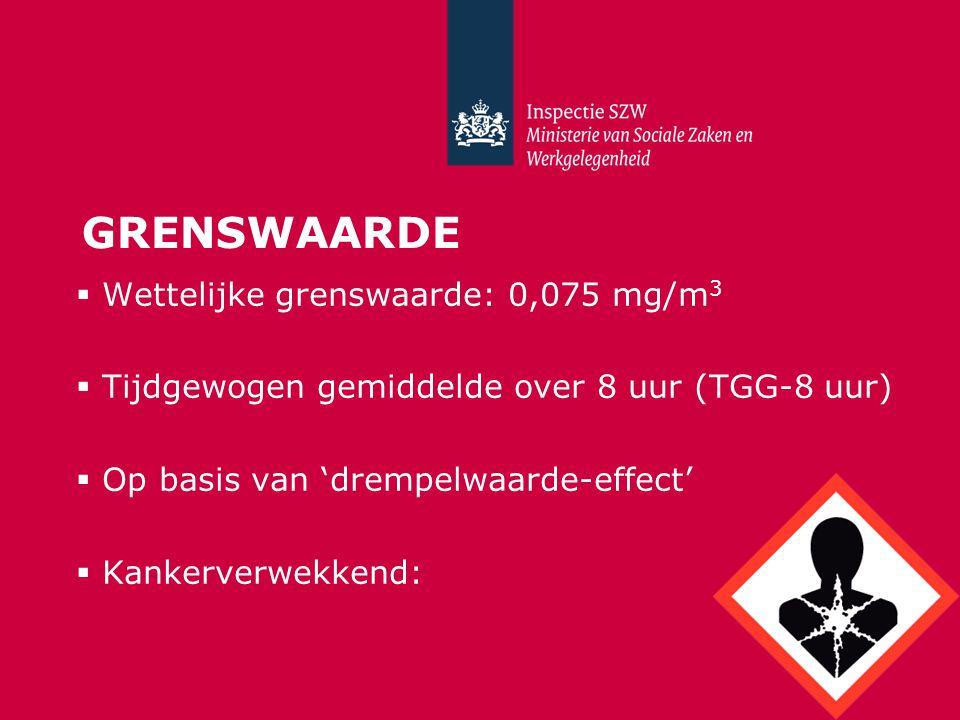 GRENSWAARDE  Wettelijke grenswaarde: 0,075 mg/m 3  Tijdgewogen gemiddelde over 8 uur (TGG-8 uur)  Op basis van 'drempelwaarde-effect'  Kankerverwekkend: