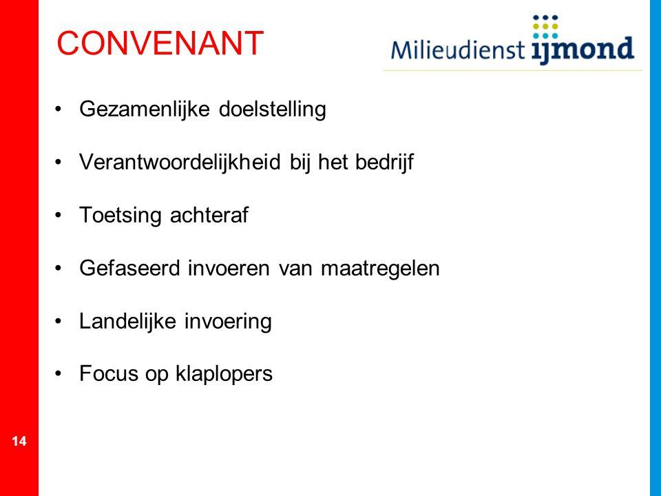 14 CONVENANT Gezamenlijke doelstelling Verantwoordelijkheid bij het bedrijf Toetsing achteraf Gefaseerd invoeren van maatregelen Landelijke invoering Focus op klaplopers