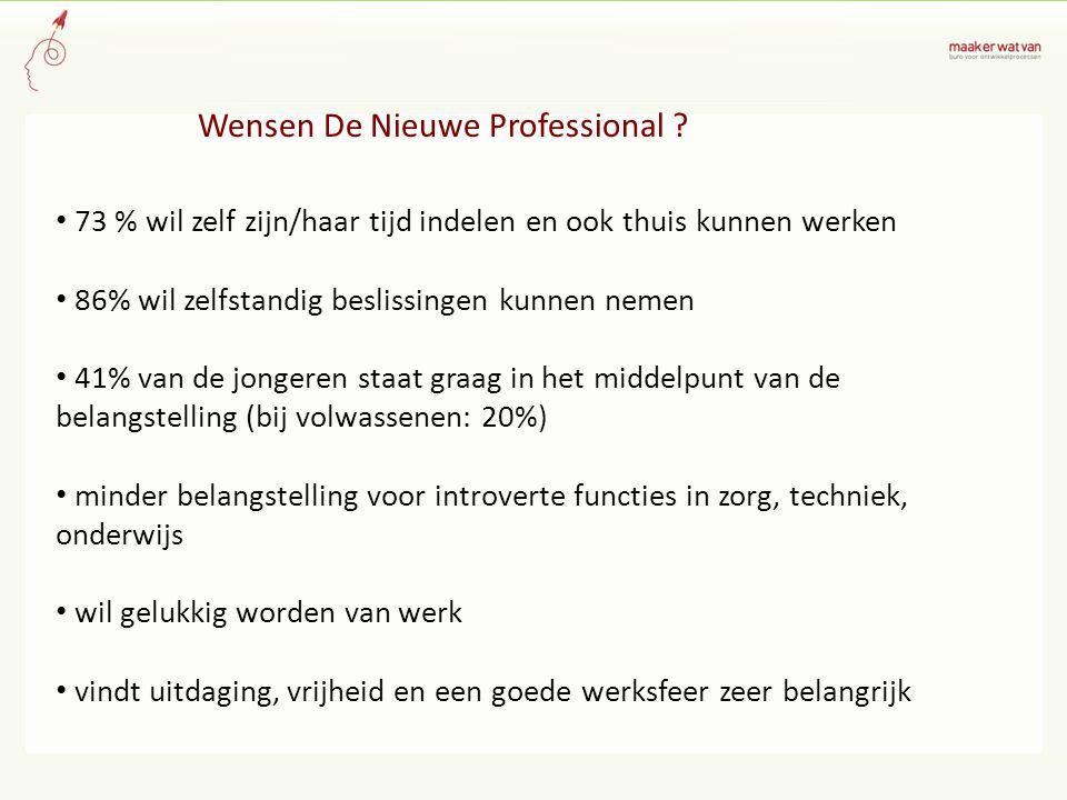Wensen De Nieuwe Professional .