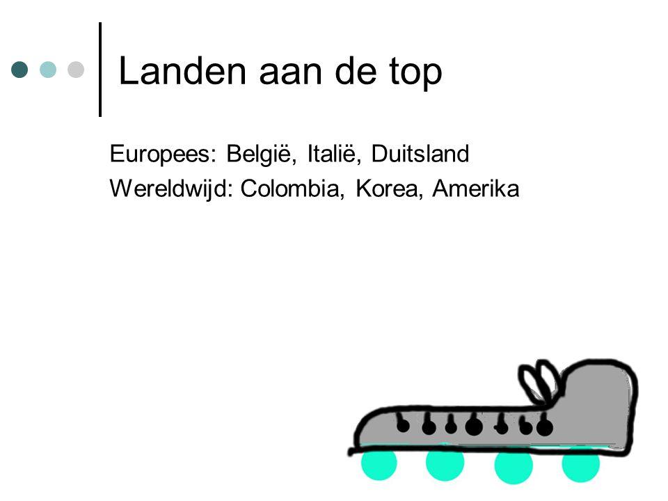 Landen aan de top Europees: België, Italië, Duitsland Wereldwijd: Colombia, Korea, Amerika