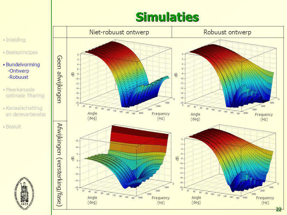 21 Simulaties Niet-lineaire ontwerpprocedure N=3, posities: [-0.01 0 0.015] m, L=20, f s =8 kHz Passband = 0 o -60 o, 300-4000 Hz (endfire) Stopband = 80 o -180 o, 300-4000 Hz Robuust ontwerp voor gemiddelde performantie: Uniforme pdf = (0.85-1.15) en (-5 o -10 o ) Afwijking = [0.9 1.1 1.05] en [5 o -2 o 5 o ] Ontwerp JJ dev Niet-robuust0.158587.131 Gemiddelde kost0.21960.2219 Maximum kost 0.17070.1990  Inleiding  Basisprincipes  Bundelvorming -Ontwerp -Robuust  Meerkanaals optimale filtering  Kanaalschatting en dereverberatie  Besluit