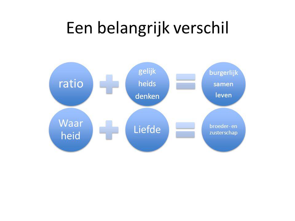 Een belangrijk verschil ratio gelijk heids denken burgerlijk samen leven Waar heid Liefde broeder- en zusterschap