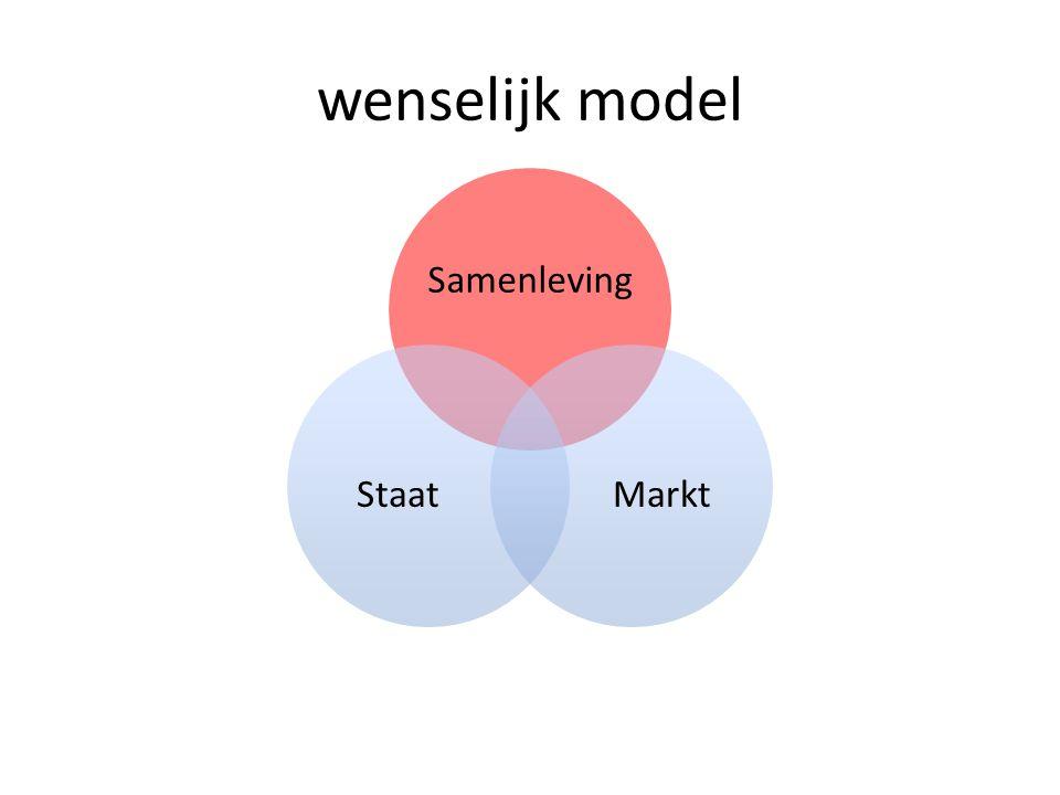 wenselijk model Samenleving MarktStaat