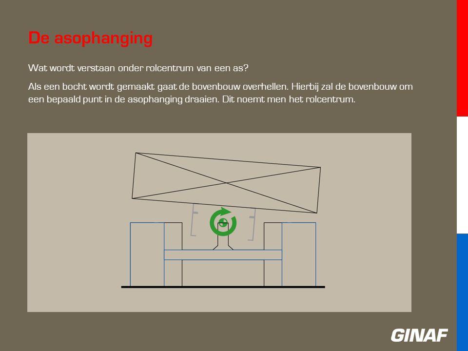 De asophanging Wat wordt verstaan onder rolcentrum van een as.