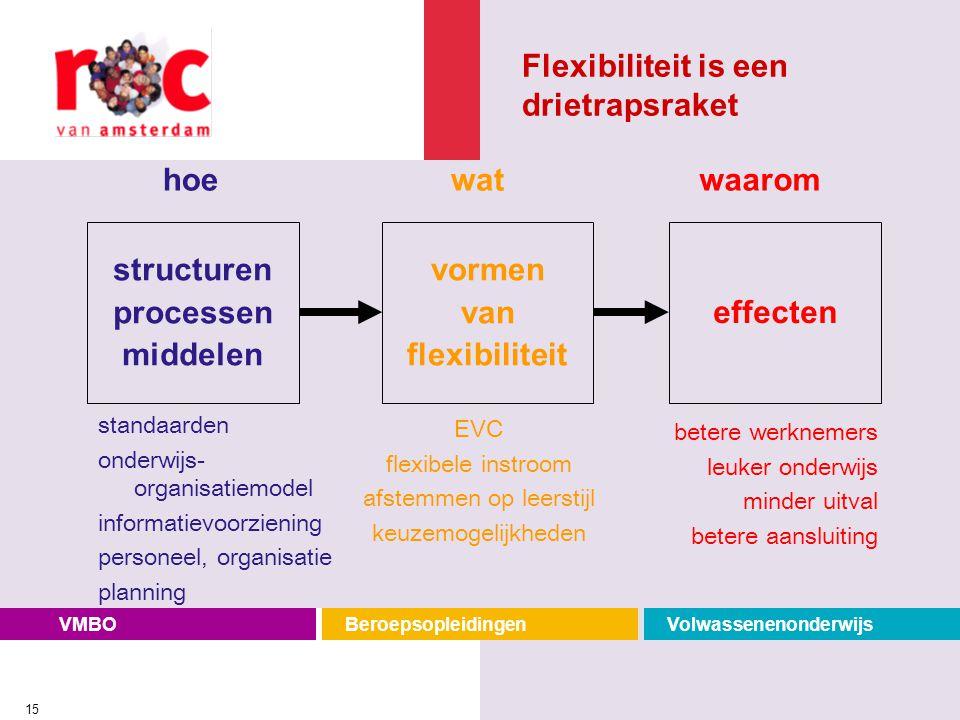VMBOBeroepsopleidingenVolwassenenonderwijs 15 standaarden onderwijs- organisatiemodel informatievoorziening personeel, organisatie planning EVC flexib