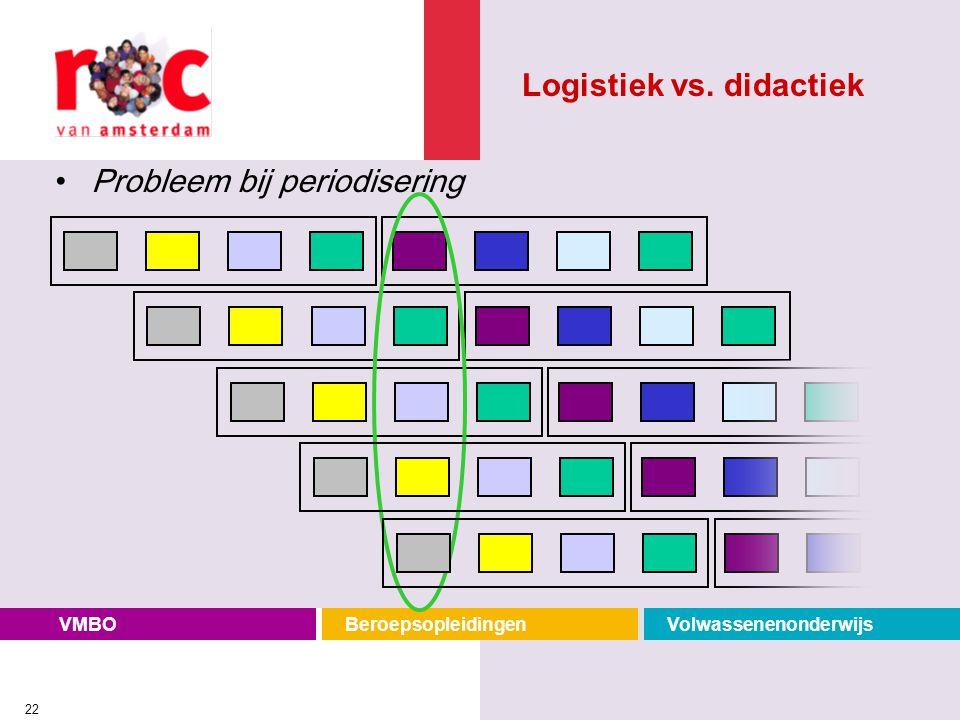 VMBOBeroepsopleidingenVolwassenenonderwijs 22 Probleem bij periodisering Logistiek vs. didactiek