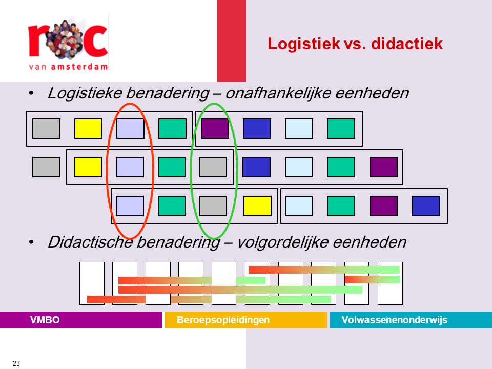 VMBOBeroepsopleidingenVolwassenenonderwijs 23 Logistieke benadering – onafhankelijke eenheden Didactische benadering – volgordelijke eenheden Logistie