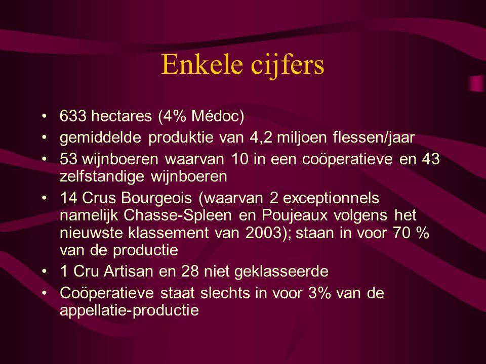 Enkele cijfers 633 hectares (4% Médoc) gemiddelde produktie van 4,2 miljoen flessen/jaar 53 wijnboeren waarvan 10 in een coöperatieve en 43 zelfstandi