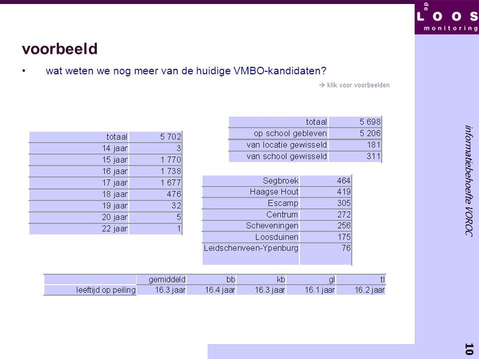 10 informatiebehoefte VOROC voorbeeld wat weten we nog meer van de huidige VMBO-kandidaten?  klik voor voorbeelden