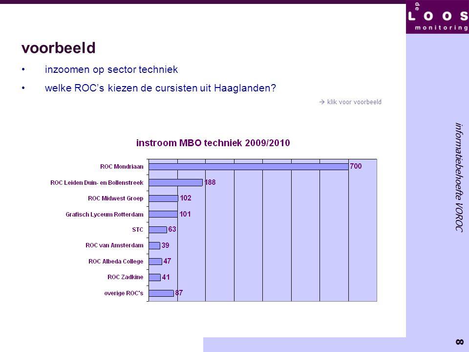8 informatiebehoefte VOROC voorbeeld inzoomen op sector techniek welke ROC's kiezen de cursisten uit Haaglanden?  klik voor voorbeeld