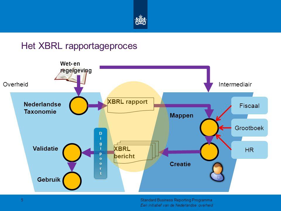 Het XBRL rapportageproces 5Standard Business Reporting Programma Een initiatief van de Nederlandse overheid Nederlandse Taxonomie Wet- en regelgeving