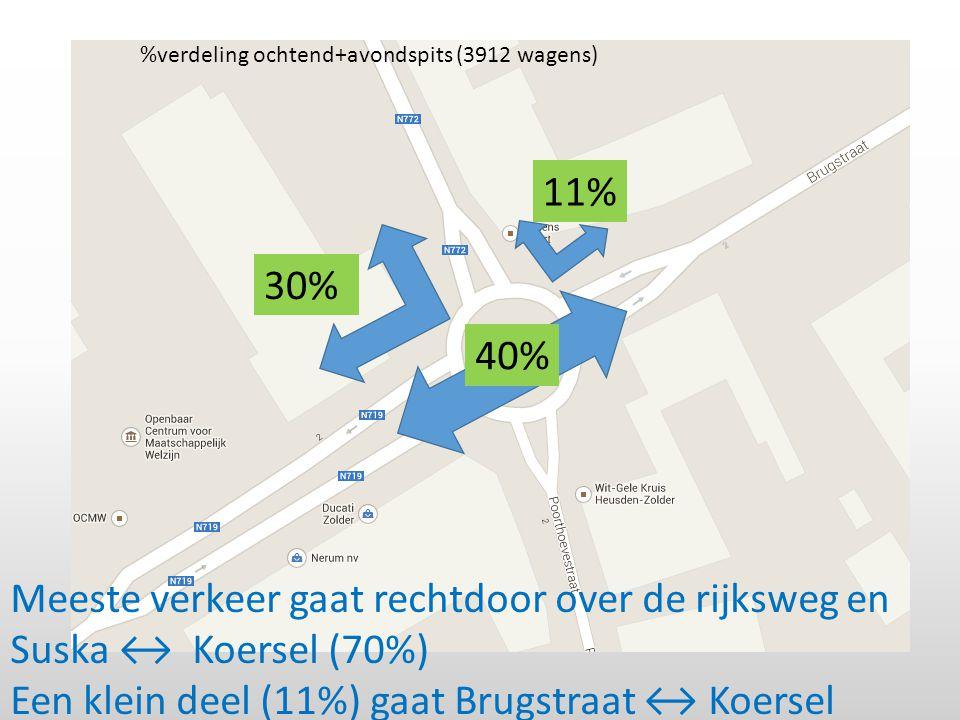 30% 11% 40% %verdeling ochtend+avondspits (3912 wagens) Meeste verkeer gaat rechtdoor over de rijksweg en Suska ↔ Koersel (70%) Een klein deel (11%) gaat Brugstraat ↔ Koersel