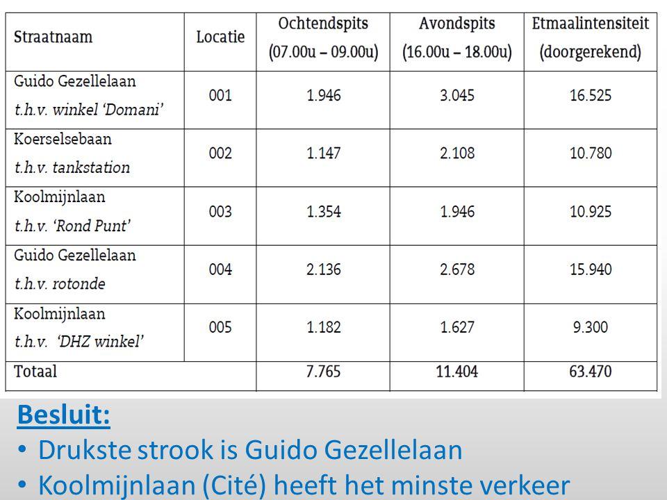 Besluit: Drukste strook is Guido Gezellelaan Koolmijnlaan (Cité) heeft het minste verkeer