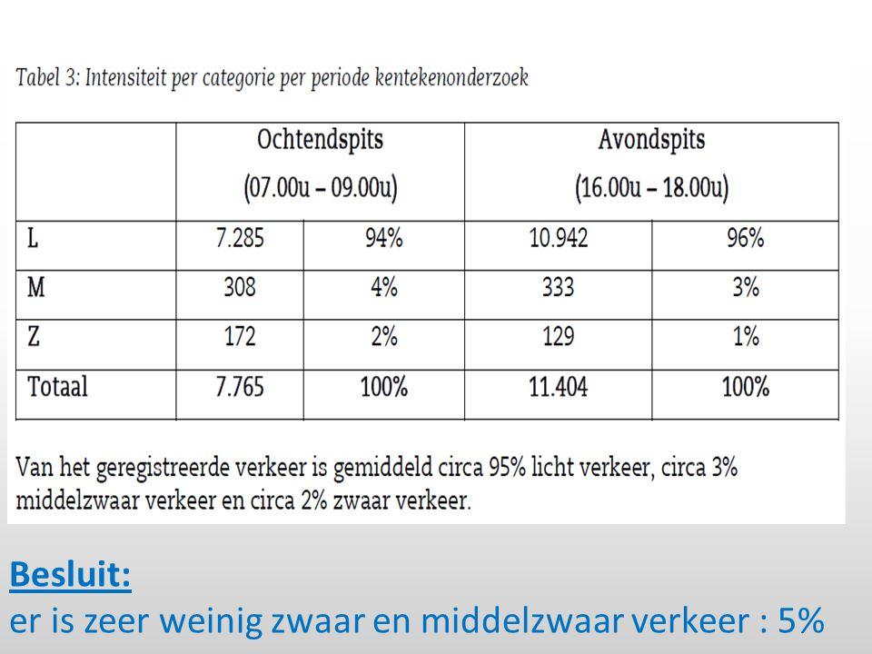 Besluit: er is zeer weinig zwaar en middelzwaar verkeer : 5%