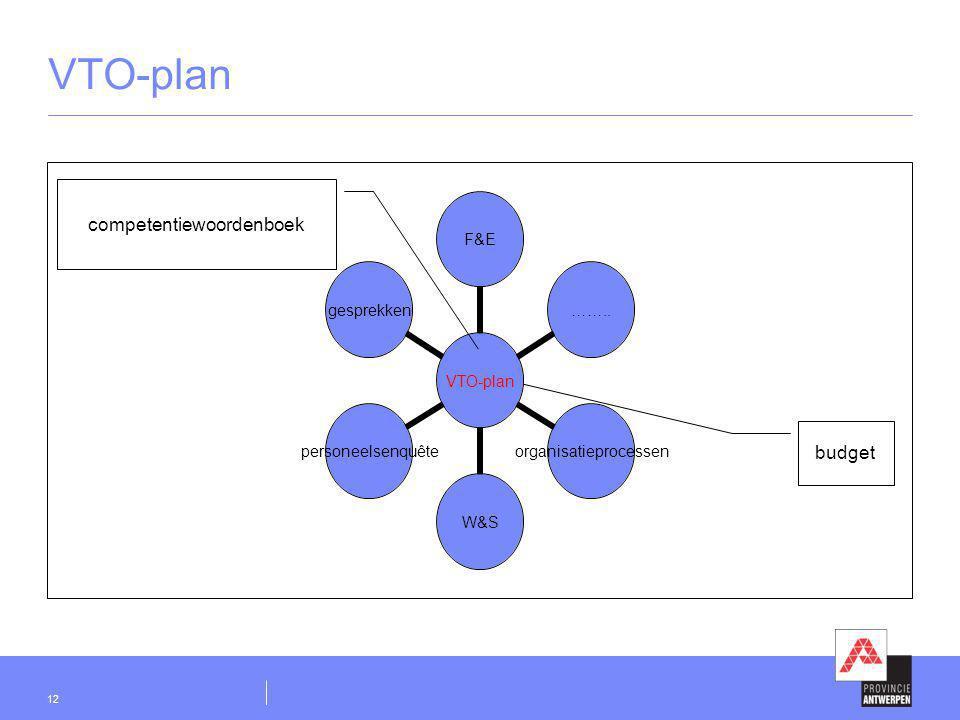 12 VTO-plan F&E……..organisatieprocessenW&Spersoneelsenquêtegesprekken competentiewoordenboek budget