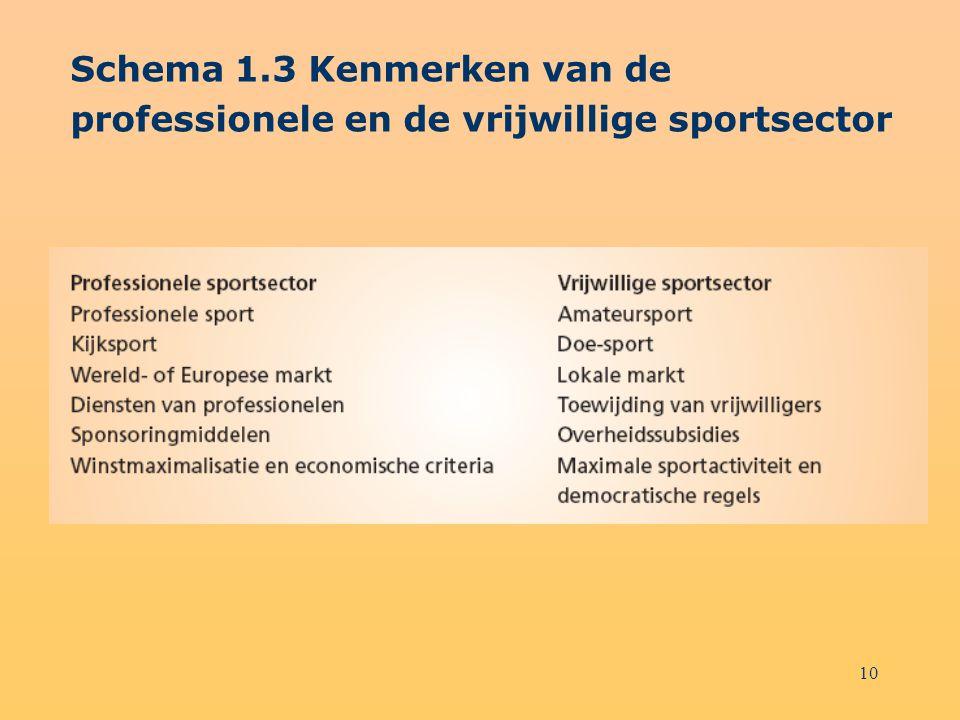 10 Schema 1.3 Kenmerken van de professionele en de vrijwillige sportsector