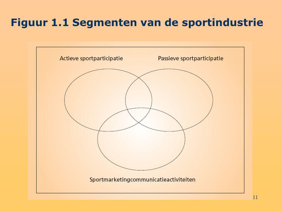 11 Figuur 1.1 Segmenten van de sportindustrie
