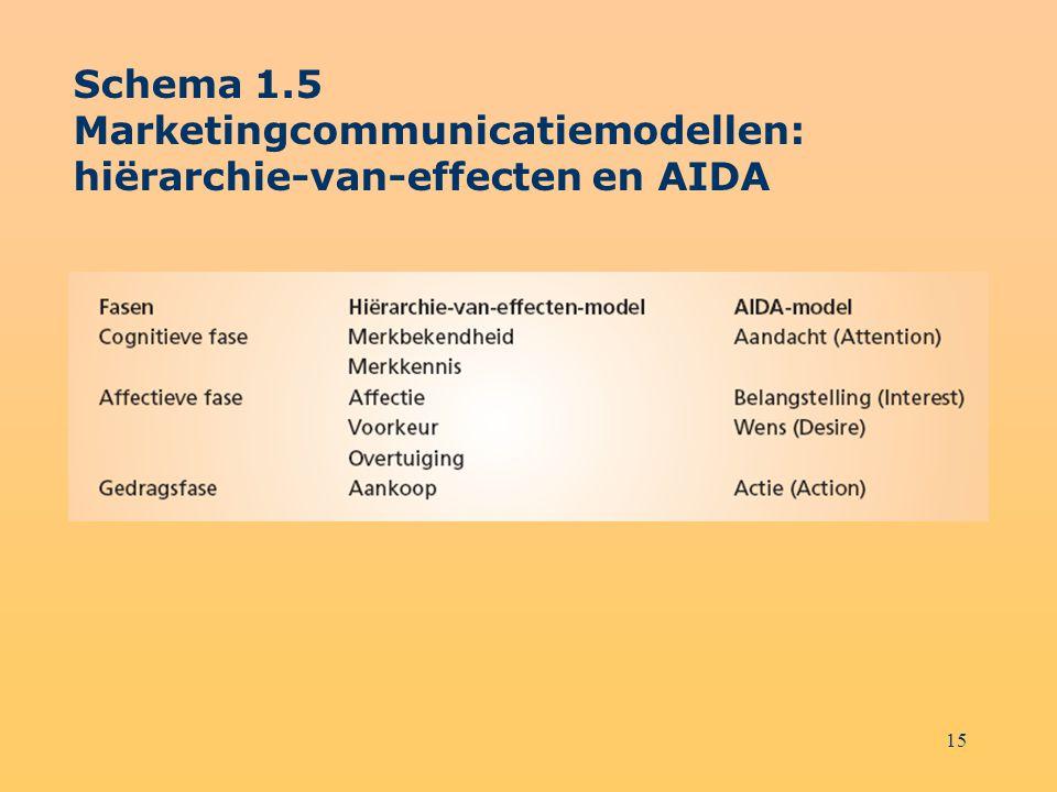 15 Schema 1.5 Marketingcommunicatiemodellen: hiërarchie-van-effecten en AIDA