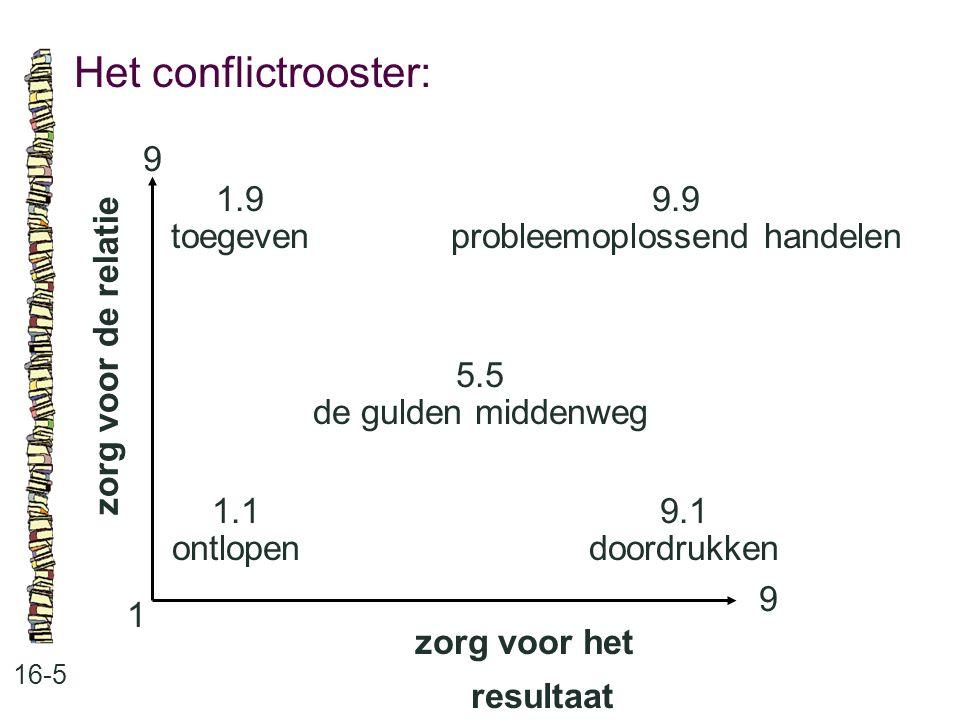 Het conflictrooster: 16-5 zorg voor de relatie 9.9 probleemoplossend handelen 5.5 de gulden middenweg 9.1 doordrukken 1.1 ontlopen 1.9 toegeven 9 9 1
