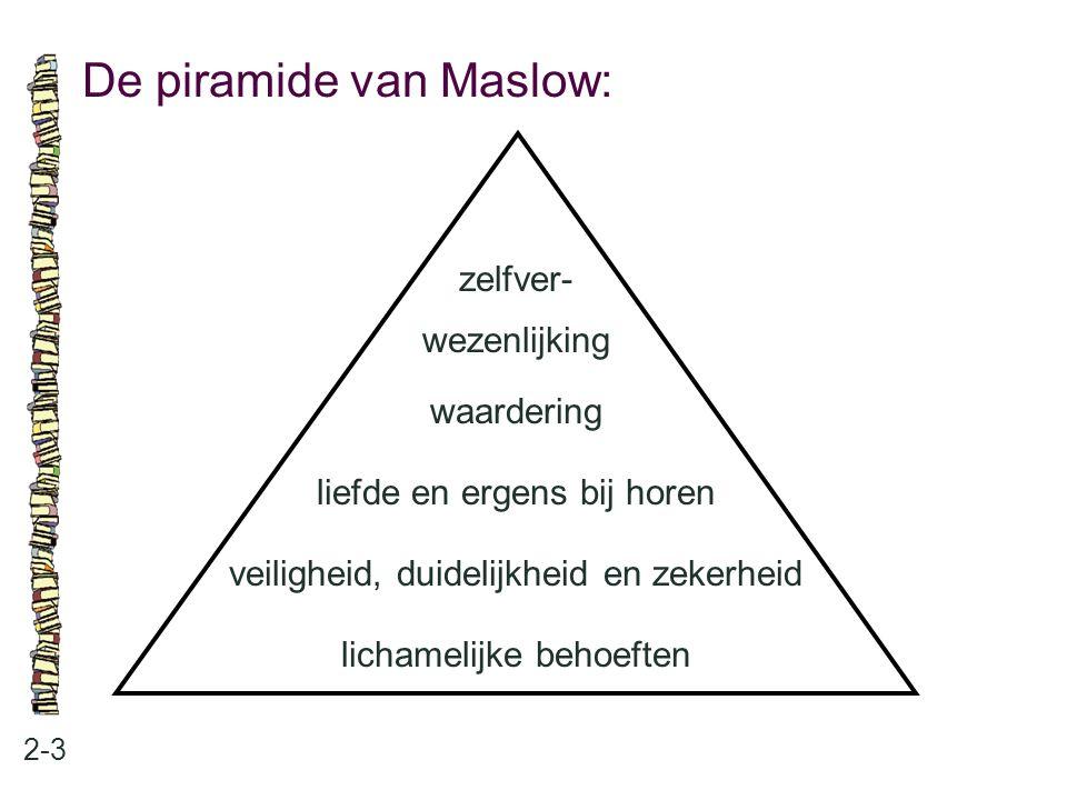 De piramide van Maslow: 2-3 zelfver- wezenlijking waardering liefde en ergens bij horen veiligheid, duidelijkheid en zekerheid lichamelijke behoeften