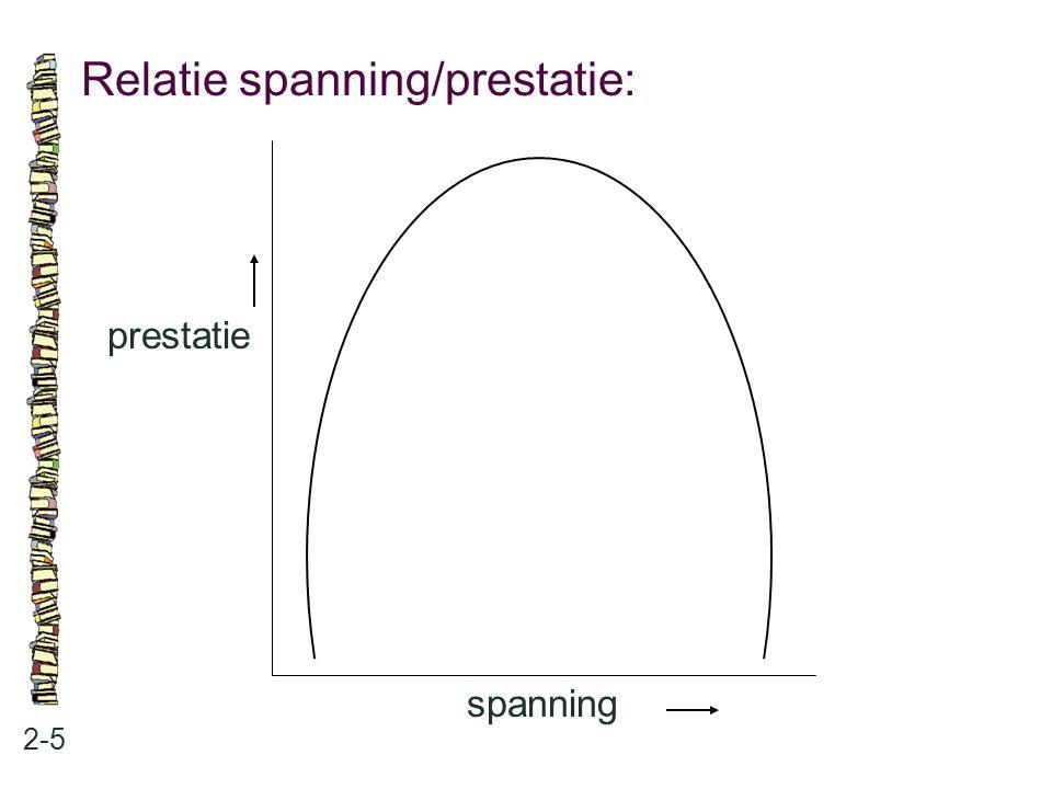 Relatie spanning/prestatie: 2-5 prestatie spanning