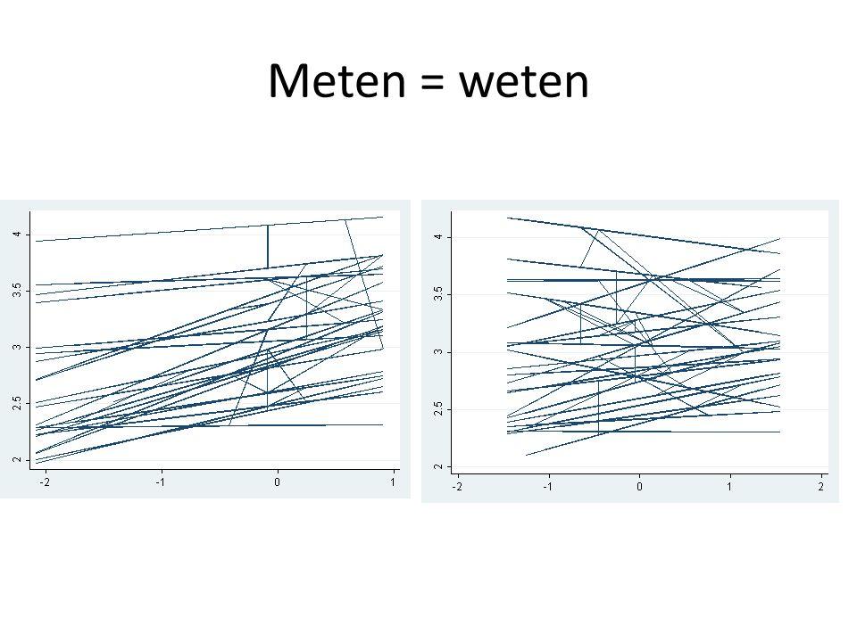 Meten = weten