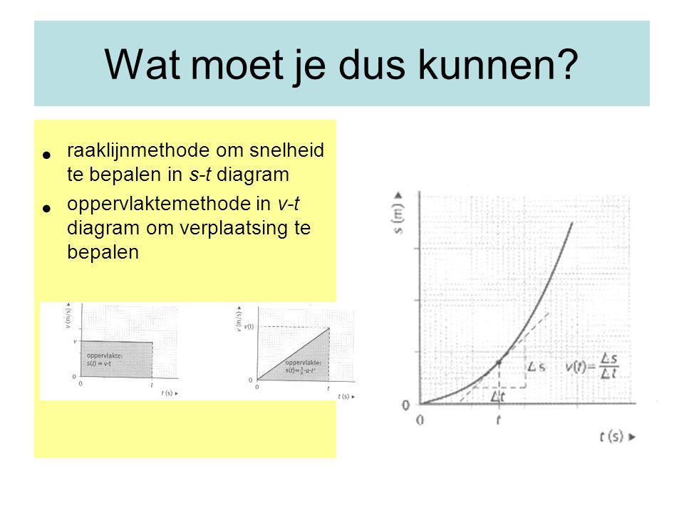 Wat moet je dus kunnen? raaklijnmethode om snelheid te bepalen in s-t diagram oppervlaktemethode in v-t diagram om verplaatsing te bepalen
