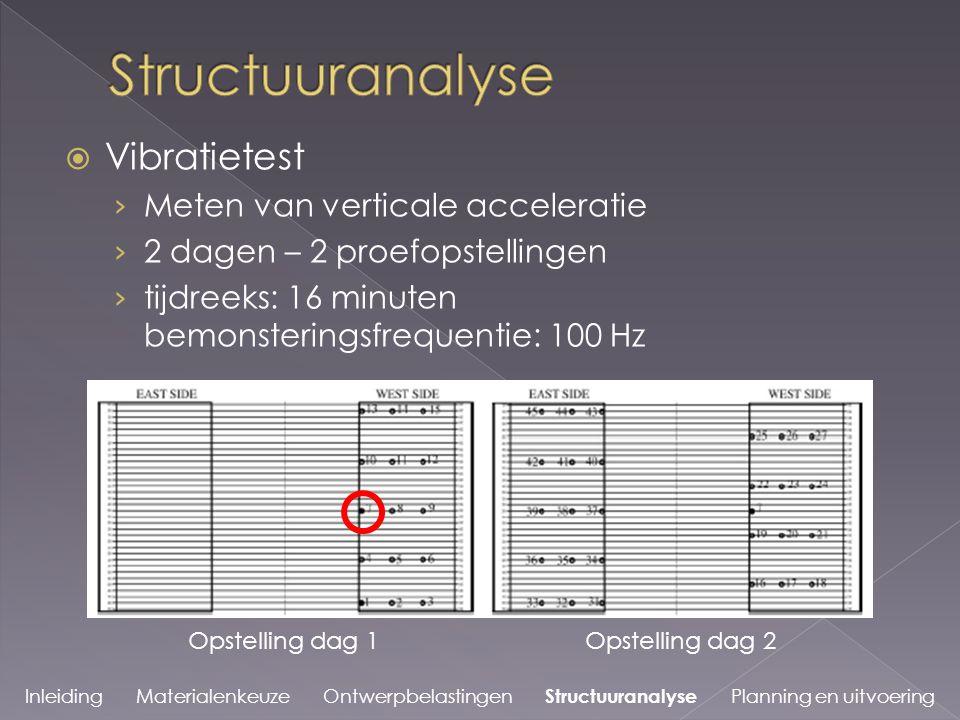  Vibratietest › Meten van verticale acceleratie › 2 dagen – 2 proefopstellingen › tijdreeks: 16 minuten bemonsteringsfrequentie: 100 Hz Inleiding Materialenkeuze Ontwerpbelastingen Structuuranalyse Planning en uitvoering Opstelling dag 1Opstelling dag 2