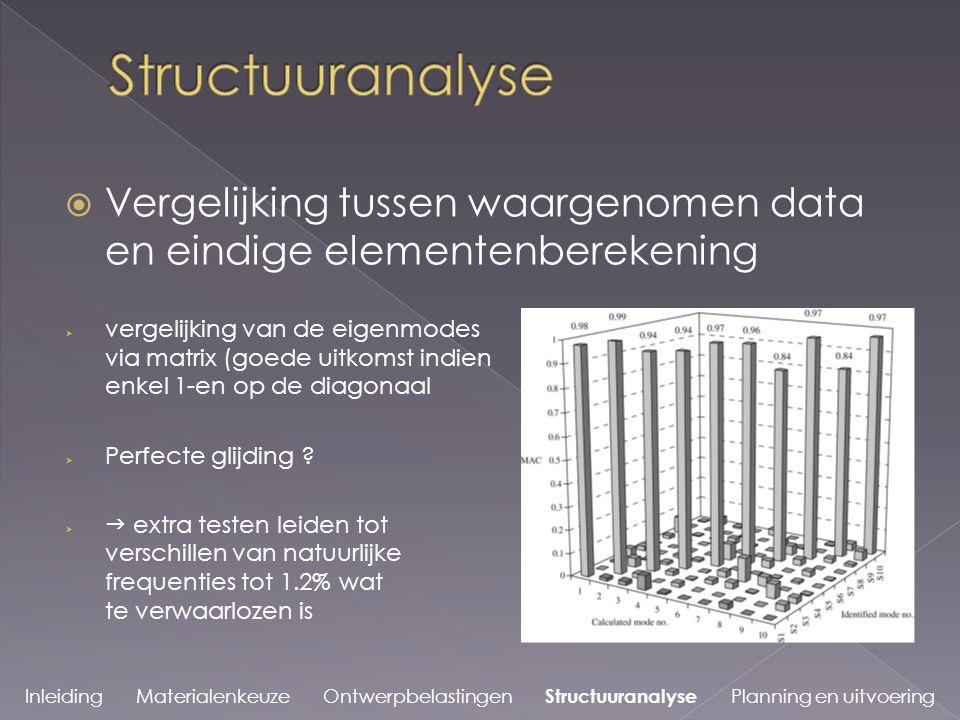 Inleiding Materialenkeuze Ontwerpbelastingen Structuuranalyse Planning en uitvoering  Vergelijking tussen waargenomen data en eindige elementenberekening  vergelijking van de eigenmodes via matrix (goede uitkomst indien enkel 1-en op de diagonaal  Perfecte glijding .