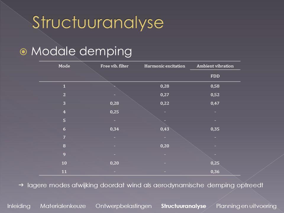 Inleiding Materialenkeuze Ontwerpbelastingen Structuuranalyse Planning en uitvoering  Modale demping ModeFree vib.