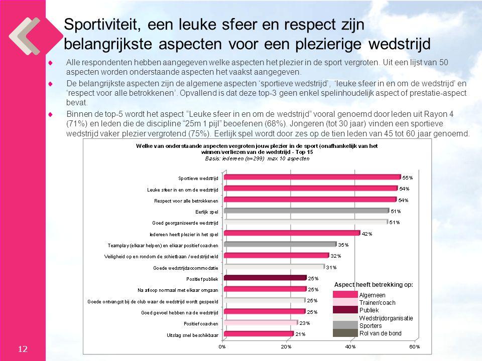 12 Alle respondenten hebben aangegeven welke aspecten het plezier in de sport vergroten.