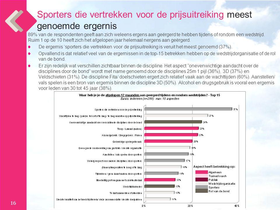 16 89% van de respondenten geeft aan zich weleens ergens aan geërgerd te hebben tijdens of rondom een wedstrijd.